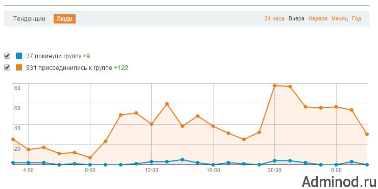 График статистики группы социальной сети ок