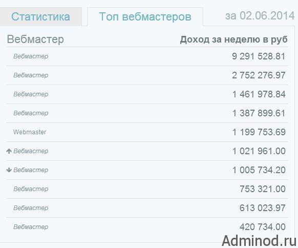 статистика доходов веб мастеров